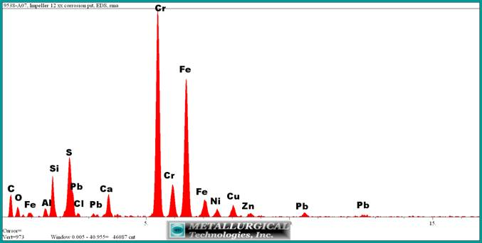 EDS spectrum of the corrosion product