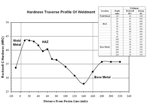 Analysis Of A Fractured Crane Frame Weldment